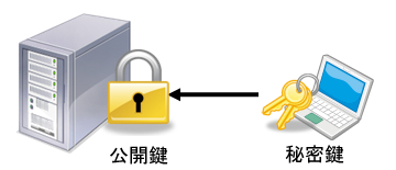 public_key_authentication